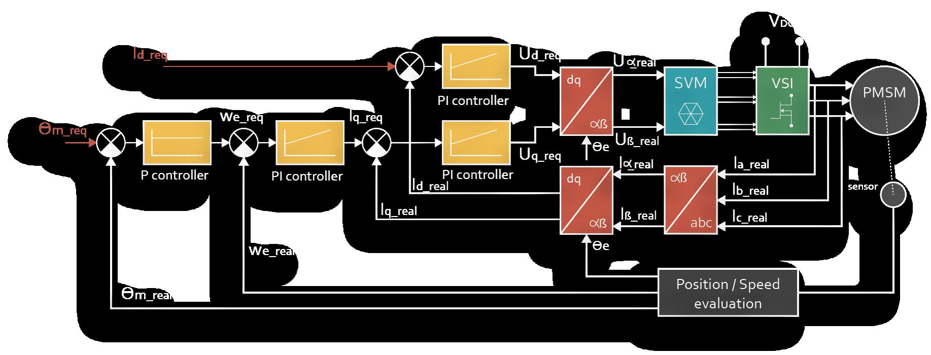 Vector Controller (FOC) for PMSM